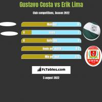 Gustavo Costa vs Erik Lima h2h player stats