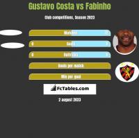 Gustavo Costa vs Fabinho h2h player stats