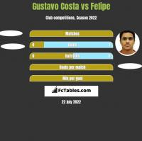 Gustavo Costa vs Felipe h2h player stats