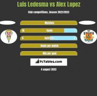 Luis Ledesma vs Alex Lopez h2h player stats