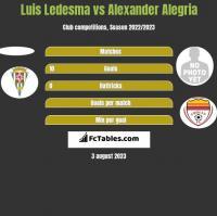 Luis Ledesma vs Alexander Alegria h2h player stats