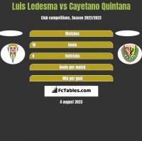 Luis Ledesma vs Cayetano Quintana h2h player stats