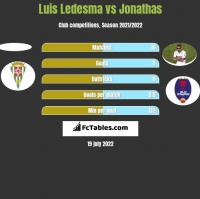 Luis Ledesma vs Jonathas h2h player stats