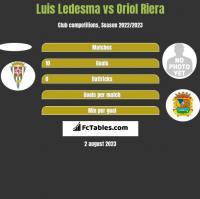 Luis Ledesma vs Oriol Riera h2h player stats