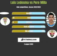 Luis Ledesma vs Pere Milla h2h player stats
