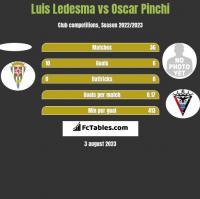 Luis Ledesma vs Oscar Pinchi h2h player stats