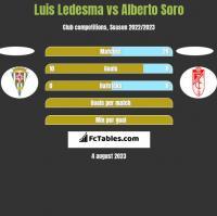 Luis Ledesma vs Alberto Soro h2h player stats