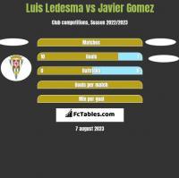 Luis Ledesma vs Javier Gomez h2h player stats