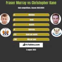 Fraser Murray vs Christopher Kane h2h player stats