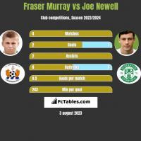 Fraser Murray vs Joe Newell h2h player stats