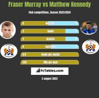 Fraser Murray vs Matthew Kennedy h2h player stats