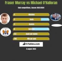 Fraser Murray vs Michael O'Halloran h2h player stats