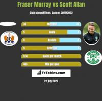 Fraser Murray vs Scott Allan h2h player stats