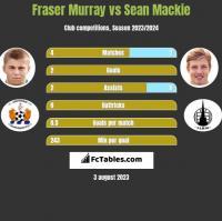 Fraser Murray vs Sean Mackie h2h player stats