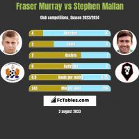 Fraser Murray vs Stephen Mallan h2h player stats