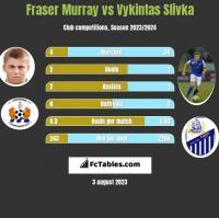Fraser Murray vs Vykintas Slivka h2h player stats