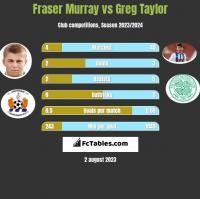 Fraser Murray vs Greg Taylor h2h player stats