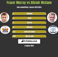 Fraser Murray vs Alistair McCann h2h player stats