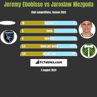 Jeremy Ebobisse vs Jaroslaw Niezgoda h2h player stats