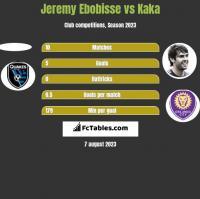 Jeremy Ebobisse vs Kaka h2h player stats