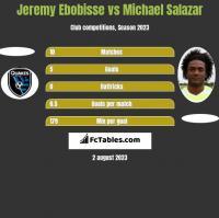 Jeremy Ebobisse vs Michael Salazar h2h player stats