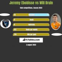 Jeremy Ebobisse vs Will Bruin h2h player stats