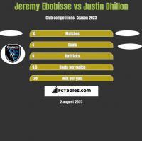 Jeremy Ebobisse vs Justin Dhillon h2h player stats
