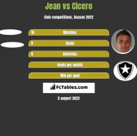 Jean vs Cicero h2h player stats