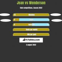 Jean vs Wenderson h2h player stats