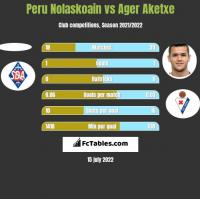 Peru Nolaskoain vs Ager Aketxe h2h player stats