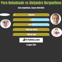 Peru Nolaskoain vs Alejandro Bergantinos h2h player stats