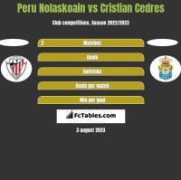 Peru Nolaskoain vs Cristian Cedres h2h player stats