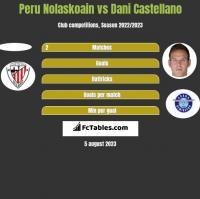 Peru Nolaskoain vs Dani Castellano h2h player stats