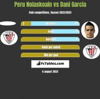 Peru Nolaskoain vs Dani Garcia h2h player stats