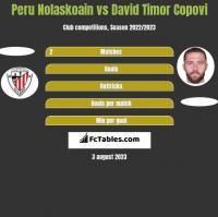 Peru Nolaskoain vs David Timor Copovi h2h player stats