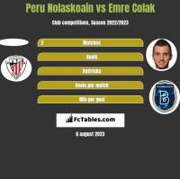 Peru Nolaskoain vs Emre Colak h2h player stats