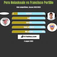 Peru Nolaskoain vs Francisco Portillo h2h player stats