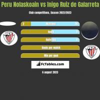 Peru Nolaskoain vs Inigo Ruiz de Galarreta h2h player stats