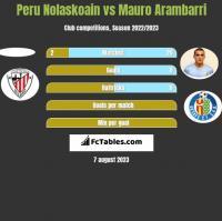 Peru Nolaskoain vs Mauro Arambarri h2h player stats