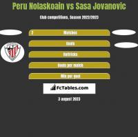 Peru Nolaskoain vs Sasa Jovanovic h2h player stats