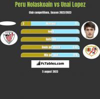 Peru Nolaskoain vs Unai Lopez h2h player stats