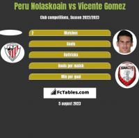 Peru Nolaskoain vs Vicente Gomez h2h player stats