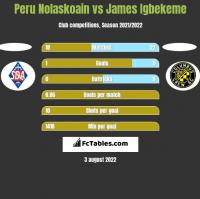 Peru Nolaskoain vs James Igbekeme h2h player stats