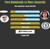 Peru Nolaskoain vs Marc Cucurella h2h player stats
