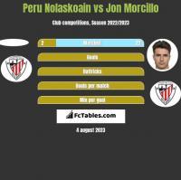 Peru Nolaskoain vs Jon Morcillo h2h player stats