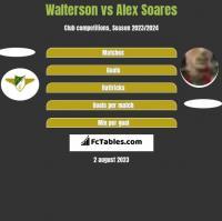 Walterson vs Alex Soares h2h player stats