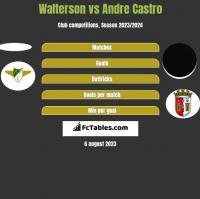 Walterson vs Andre Castro h2h player stats