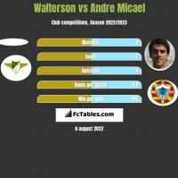 Walterson vs Andre Micael h2h player stats