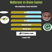 Walterson vs Bruno Santos h2h player stats