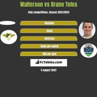 Walterson vs Bruno Teles h2h player stats